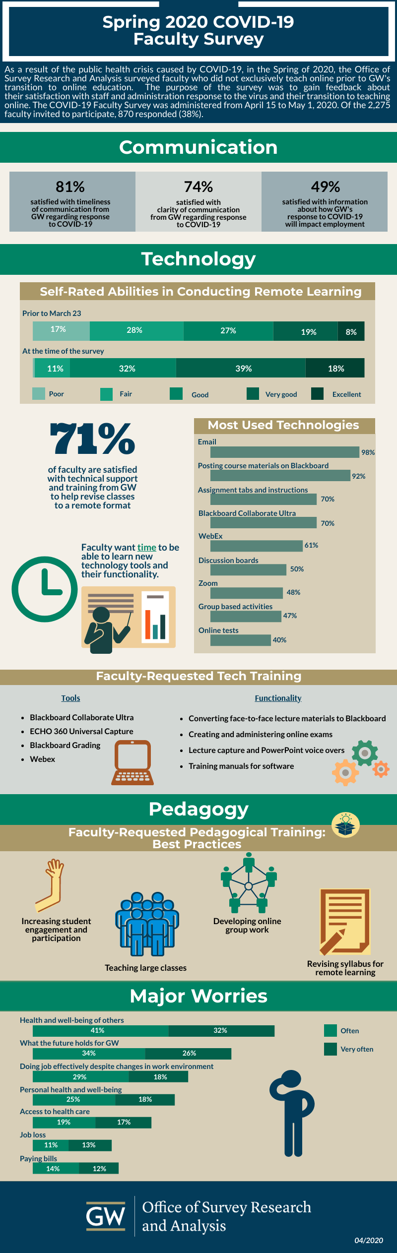 Spring 2020 COVID-19 Faculty Survey Infographic